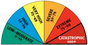 8 steps to prepare for bush fire season
